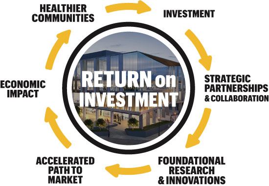 Illustration: Return on investment process. Investment, strategic partnerships and collaboration, foundational research and innovations, accelerated path to market, economic impact, healthier communities.